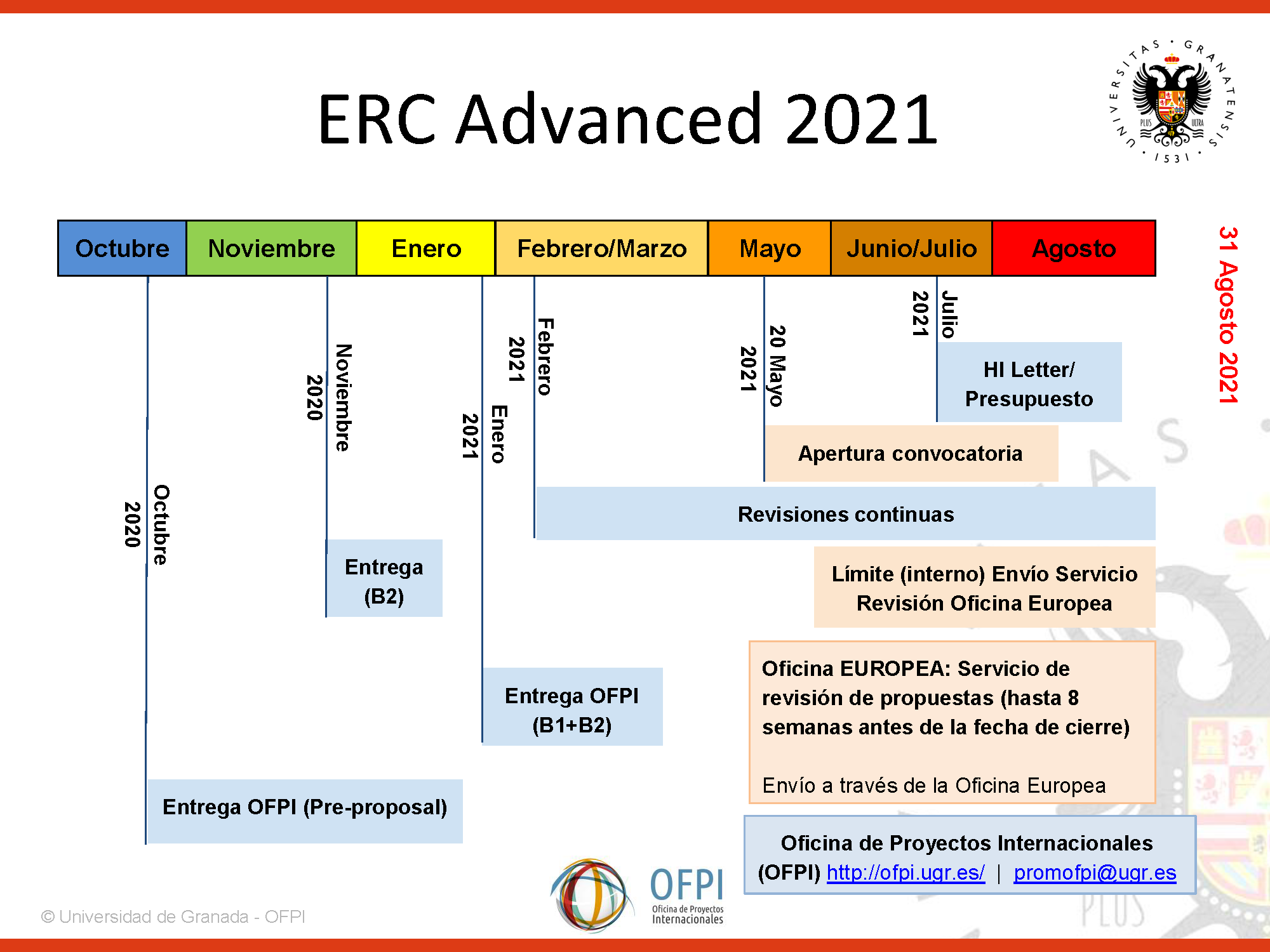 erc-advanced